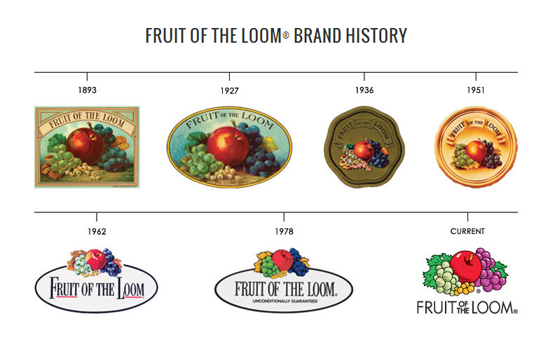 Fruit of the Loom brand history